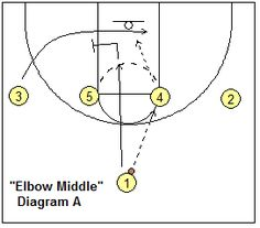 1-4 high stack basketball play Elbow Middle - - Coach's Clipboard #Basketball Coaching