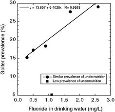 8 Effects on the Endocrine System | Fluoride in Drinking Water: A Scientific Review of EPA's Standards | The National Academies Press