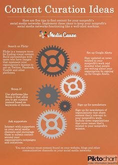 "content curation ideas mediacause: "" Infographic featuring easy-to-use tools to keep your nonprofit's social media channels working like a well-oiled machine created by Media Cause intern Lena Feng. Power Of Social Media, Social Media Channels, Social Media Content, Social Media Tips, Social Media Marketing, Marketing Ideas, Digital Marketing, What Is Content Marketing, Marketing Approach"