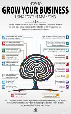 How To Grow Your Business Using Content Marketing [Infographic]