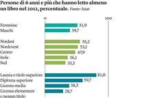ISTAT- lettori in Italia