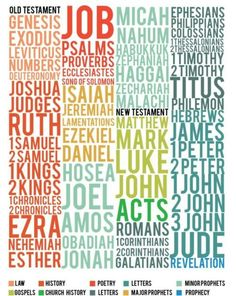 I like all the pretty colors on this books of the Bible chart.  I like the organization, too!