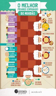 Receita infográfico de frango empanado