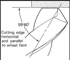 نتيجة الصورة لـ how to sharpen drill bits
