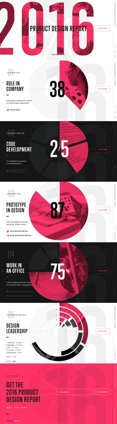 https://www.invisionapp.com/product-design-industry-report-2016