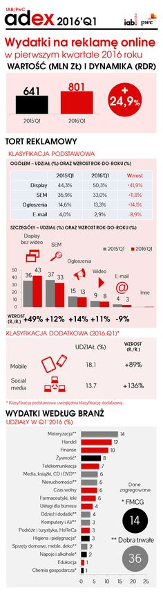 Infografika IAB Polska