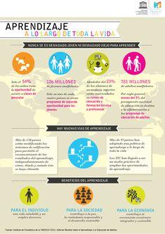 Lifelong learning infographic Spanish