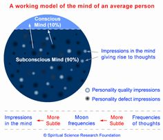 Moon effects on human mind