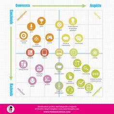 La matrice del content marketing.Appunti per la lezione