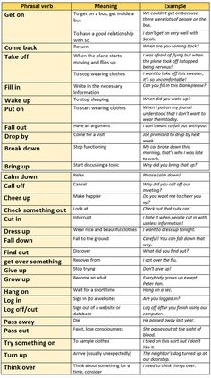 Phrasal Verbs List with Meanings and Examples - Fluent Land English Vinglish, English Phrases, English Idioms, English Study, English Lessons, English Tips, Teaching English Grammar, English Writing Skills, English Language Learning