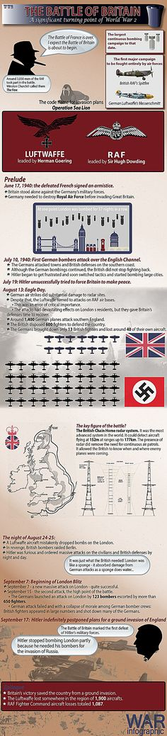 War Infographic about the largest continuous bombing campaign to that date. Read about the battle of Britain and find out many interesting facts. Search Engine Marketing, Seo Marketing, Ww2 Facts, Heavy And Light, History Classroom, Battle Of Britain, A 17, World History, World War Two