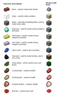 Minecraft - Pocket Edition Smelting Guide