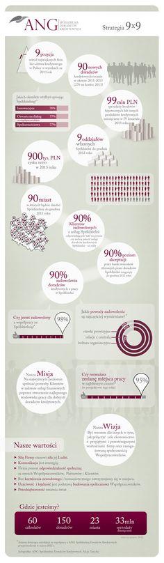 Infografika przedstawiająca strategię, misję i wizję Spółdzielni oraz wyniki badania satysfakcji z współpracy ze Spółdzielnią przeprowadzone w marcu 2012 r.
