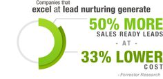 Drip and Lead Nurturing Email Marketing - Act-On Marketing Automation, Marketing Tools, Email Marketing, Content Marketing, Customer Behaviour, Behavior, Lead Nurturing, Lead Management, Customer Experience