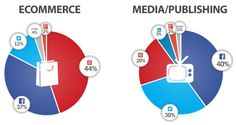 Report:  Facebook Still Dominates Social Sharing, But Pinterest Is Now Tops For E-commerce  (Marketing Land 09 December 2013)