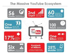 9 Video Marketing Trends that Will Help Your Business Grow this 2017 Marketing Tools, Content Marketing, Internet Marketing, Online Marketing, Social Media Marketing, Digital Marketing, Marketing Ideas, Affiliate Marketing, Internet Advertising
