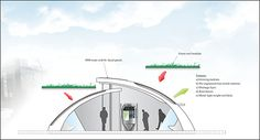 Concept design for Harbin city green bus stop project Architecture Concept Drawings, Public Architecture, Green Architecture, Architecture Design, Bus Stop Design, Bus Shelters, Shelter Design, Bus Terminal, Urban Fabric