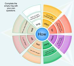 How questions mind map & online games How far...? How long does it take...? etc