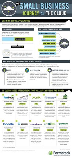 This infographic explains what cloud applications are. It also tells the reader what are popular cloud applications, why they are useful to small busi