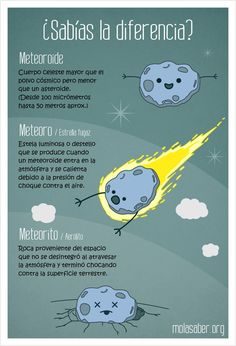 La diferencia entre Meteoroide, meteoro y meteorito. Sencillas maneras para que los niños aprendan. #ChildrensSpaces #EspaciosParaNiños #CienciaInfantil Earth And Space Science, Earth From Space, Science For Kids, Science Education, Kids Education, Science Facts, Fun Facts, Material Didático, Astronomy Science