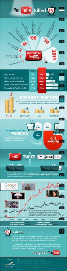 ¿YouTube mató a la televisión? #Infografía