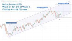 Waves, Chart, Wave