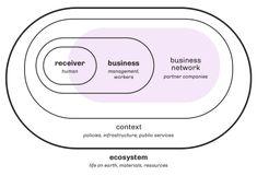 Systems Thinking, Thinking Skills, Skill Tools, Marketing Innovation, User Centered Design, Natural Ecosystem, Design Theory, Circular Economy, Creative Visualization