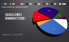 Jest najnowszy sondaż. Palikot znów pod progiem  http://www.sld.org.pl/aktualnosci/5706-jest_najnowszy_sondaz_palikot_znow_pod_progiem.html