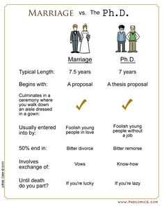 marriage v. phd