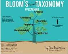 8 Wonderful Blooms Taxonomy Posters for Teachers ~ Educational Technology and Mobile Learning Taxonomy Of Learning, Learning Theory, 21st Century Learning, 21st Century Skills, Teaching Strategies, Teaching Resources, Teaching Ideas, Creative Teaching, School Resources