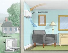 With ductless mini-splits, Air-ease Heating & Cooling can install individually programmable units throughout your home or business that gives you the ultimate heating and cooling comfort. Modern Courtyard, Courtyard House Plans, Ductless Heating And Cooling, Split System Air Conditioner, Whole House Fan, Split Ac, Heating And Air Conditioning, Home Comforts, Heat Pump