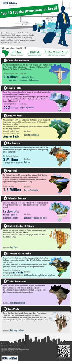 Find Hotels, Resorts, Hostels and more - Travel Agency Visit Brazil, Ecuador, South America Travel, Time Travel, Adventure, Infographics, Attraction, Bucket, Knowledge