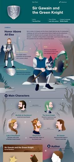 Sir Gawain and the Green Knight infographic