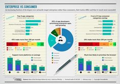 Mobile app developers are concentrating on the enterprise | simply communicate
