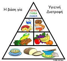 Αποτέλεσμα εικόνας για υγιεινη διατροφη