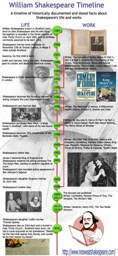 See Shakespeare's life and works documented in this Shakespeare timeline infographic. You might also want to check out our Shakespeare timeline page which goes into a little more detail. Teaching Theatre, Teaching Tools, Teaching Ideas, Drama Teaching, Teaching Reading, William Shakespeare Timeline, Shakespeare Facts, Shakespeare's Life, English Language Arts