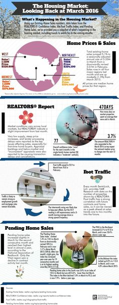Stephenie Weaver Using data taken from our Existing-Home Sales, Pending Home Sales, the REALTORS® Confidence Index and Foot Traffic Index, this infographic looks at what the housing market was doing in March and provides insight into the months ahead. California Real Estate, Southern California, Sales Now, Today's Market, Real Estate Information, Real Estate News, Real Estate Investing, House Prices, Real Estate Marketing