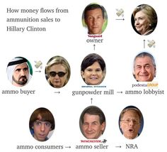 Clinton approved sales for ammunition giants, then took money from their lobbyists and investors — Medium