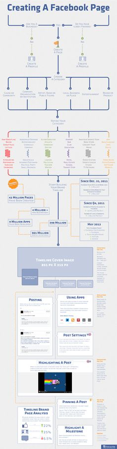 Great flowchart for setting up a Facebook Page! Awesome @Richard Darell and Bit Rebels!