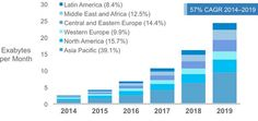Middle East And Africa Will Have The Strongest Mobile Data Traffic Growth With 72 Percent CAGR By 2017
