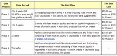 Ideal Protein Phase 1 Sheet | Ideal Protein Diet Plan