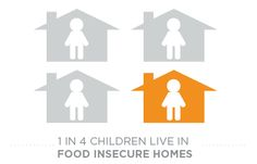 1 in 4 children live in Food Insecure homes in the US! www.charitysub.org