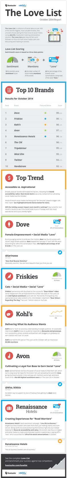 To find which brands are loved on social, we went beyond fans and followers to focus on several different social metrics that would showcase the reaction to brands across the social web. Using uberVU, Hootsuite's listening and analytics tool