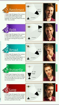 Common One Light Setups