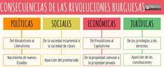 Consecuencias de las revoluciones burguesas