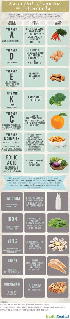 14 Infographics to Help Organize Your Kitchen | Visual.ly Blog... There are some about vitamins and what not towards the bottom that would be a useful teaching tool