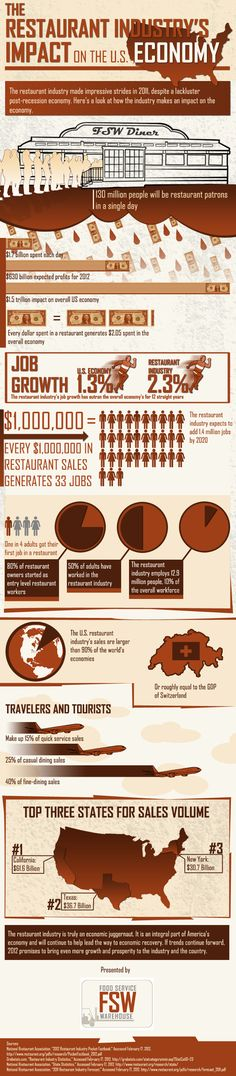 Food infographic Economical Effects of The U.S Restaurant Industry Infographic Description Good ideas for displaying money/capEx The effect of the industry in the – Infographic Source – Design Thinking, Robert Kiyosaki Books, Restaurant Marketing, Social Media Buttons, Marketing Articles, Restaurant Equipment, Food Industry, Just Amazing, Business Marketing