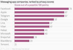 Your favorite messaging apps, ranked by privacy from best to worst