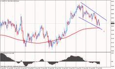 USD/JPY-en chartján óráson egy short trend rajzolódik ki. A célár megállapításához nézzük meg a 4 órás chartot is.