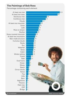 The paintings of Bob Ross